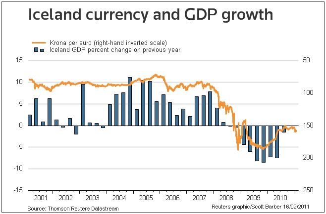 Iceland Currency GDP
