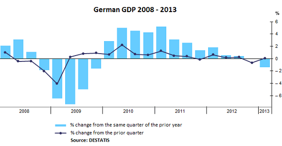 German Gdp 2008 2013