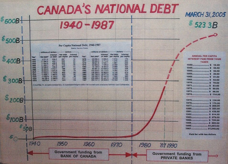 Canadas National Debt 1940 1987 Large