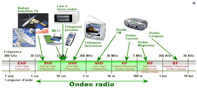 Gamme Ondes