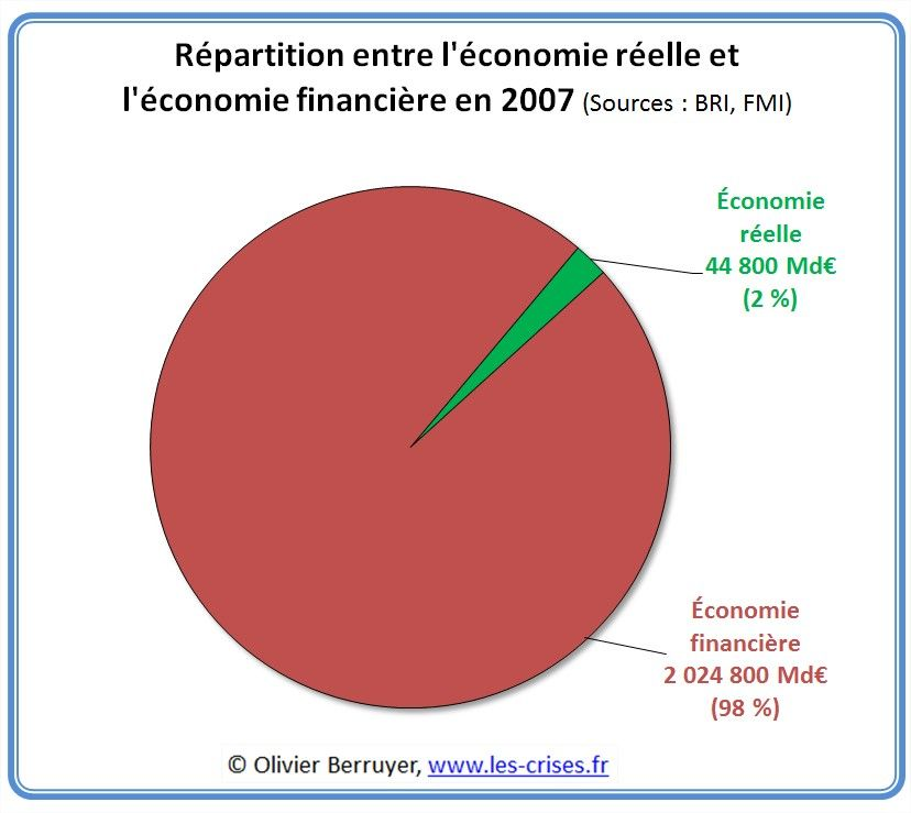 02 Repartition Eco Reelle Fin