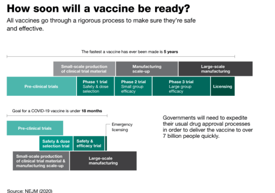 Process Vaccination